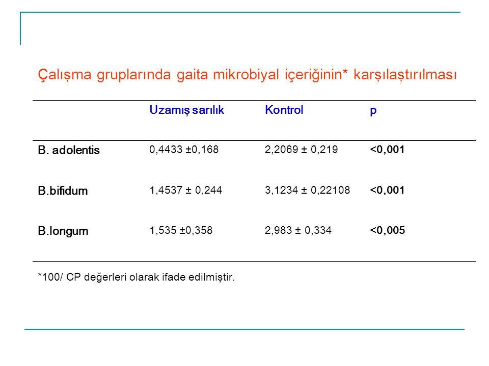 Çalışma gruplarında gaita mikrobiyal içeriğinin* karşılaştırılması Uzamış sarılıkKontrolp B. adolentis 0,4433 ±0,1682,2069 ± 0,219<0,001 B.bifidum 1,4