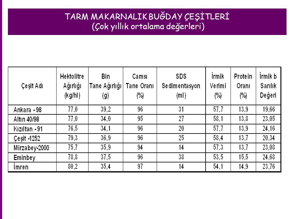 TARM MAKARNALIK BUĞDAY ÇEŞİTLERİ (Çok yıllık ortalama değerleri)