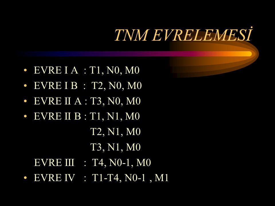 TNM EVRELEMESİ EVRE I A : T1, N0, M0 EVRE I B : T2, N0, M0 EVRE II A : T3, N0, M0 EVRE II B : T1, N1, M0 T2, N1, M0 T3, N1, M0 EVRE III : T4, N0-1, M0