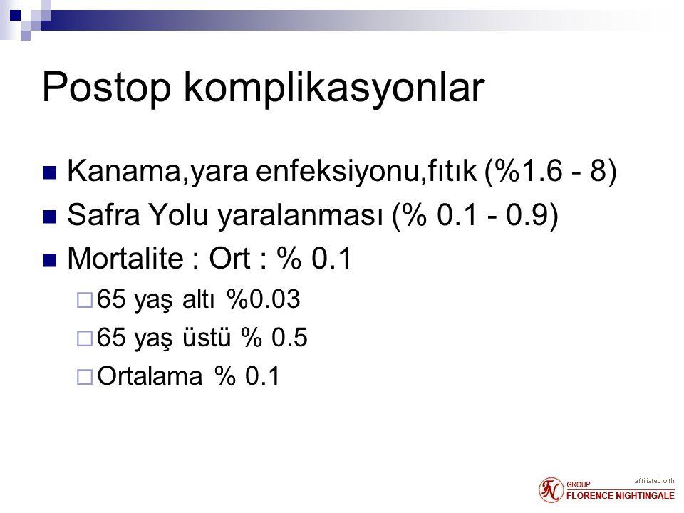 Postop komplikasyonlar Kanama,yara enfeksiyonu,fıtık (%1.6 - 8) Safra Yolu yaralanması (% 0.1 - 0.9) Mortalite : Ort : % 0.1  65 yaş altı %0.03  65 yaş üstü % 0.5  Ortalama % 0.1