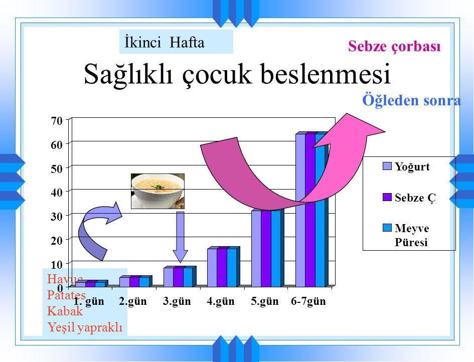 Sağlıklı çocuk beslenmesi Birinci Hafta 0 10 20 30 40 50 60 70 1. gün2.gün3.gün4.gün5.gün6-7gün Yoğurt Sebze Ç Meyve Püresi Yoğurt Öğleden sonra