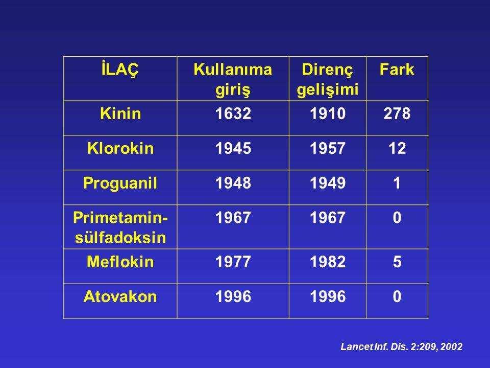 İLAÇKullanıma giriş Direnç gelişimi Fark Kinin16321910278 Klorokin1945195712 Proguanil194819491 Primetamin- sülfadoksin 1967 0 Meflokin197719825 Atova