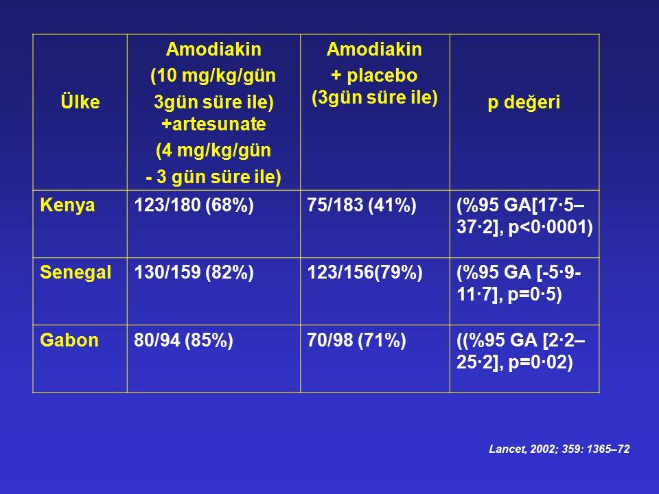 Ülke Amodiakin (10 mg/kg/gün 3gün süre ile) +artesunate (4 mg/kg/gün - 3 gün süre ile) Amodiakin + placebo (3gün süre ile) p değeri Kenya123/180 (68%)