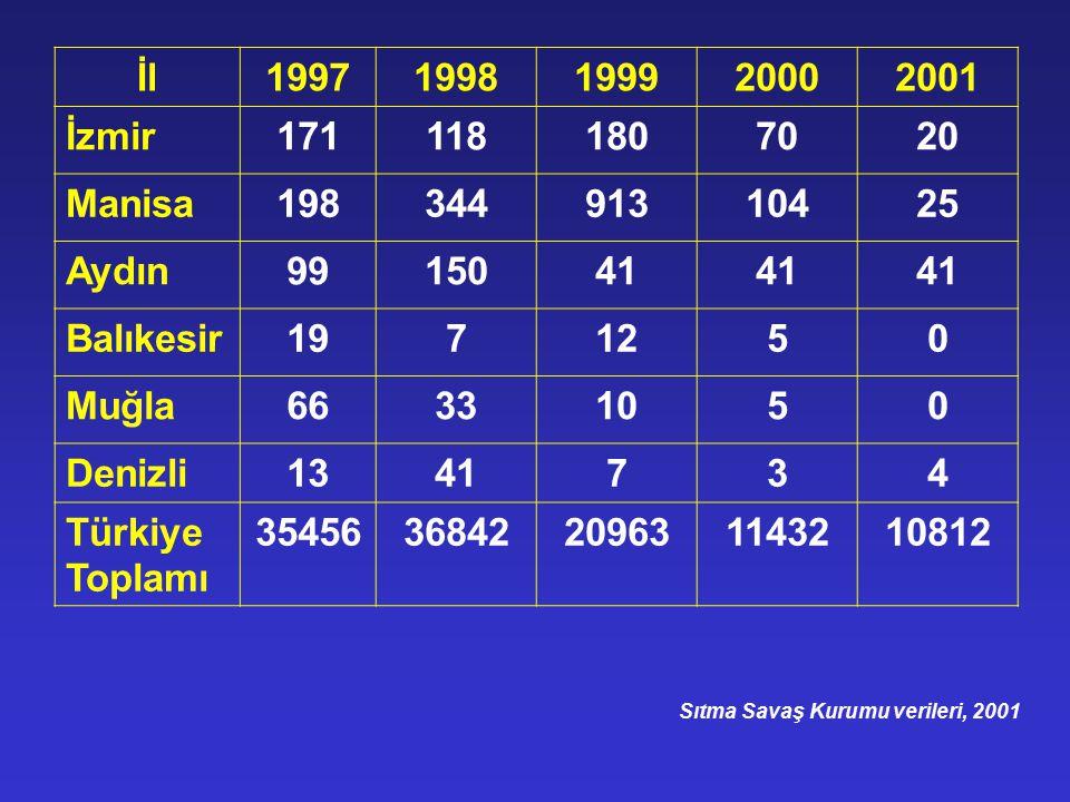 SITMA OLGULARININ PARAZİT CİNSİNE GÖRE DAĞILIMI (1995-1999) Tür19951996199719981999 P.vivax8207660863354433682420950 P.falciparum1320101413 P.malaria00020 P.ovale00000 Karışık71320 Sıtma Savaş Kurumu verileri, 1999