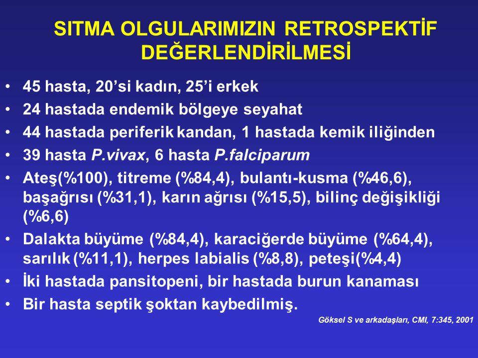 Ülke Amodiakin (10 mg/kg/gün 3gün süre ile) +artesunate (4 mg/kg/gün - 3 gün süre ile) Amodiakin + placebo (3gün süre ile) p değeri Kenya123/180 (68%)75/183 (41%)(%95 GA[17·5– 37·2], p<0·0001) Senegal130/159 (82%)123/156(79%)(%95 GA [-5·9- 11·7], p=0·5) Gabon80/94 (85%)70/98 (71%)((%95 GA [2·2– 25·2], p=0·02) Lancet, 2002; 359: 1365–72