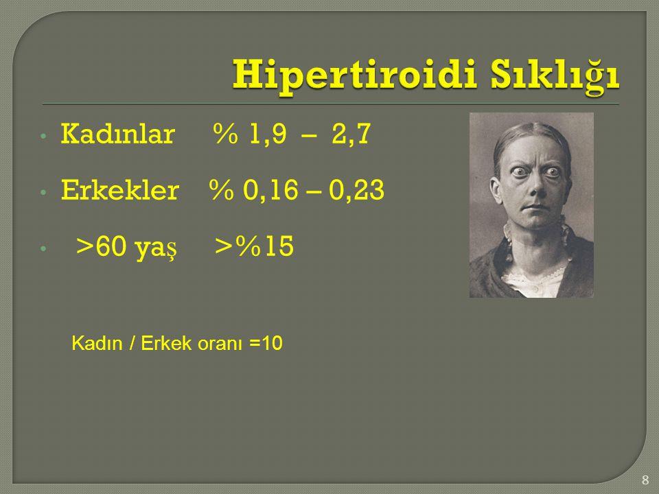  Hipertiroidisiz tirotoksikozlar Tiroid destrüksiyonu  Subakut tiroidit,  sessiz tiroidit,  amiodarona bağlı tiroidit,  radyasyon tiroiditi Yüksek doz T4 tedavisi Metastatik troid CA Struma ovarii  Primer hipertiroidiler Graves Toksik multinodüler guatr Toksik adenom İyot fazlalığı (Jod-Basedow) Fonksiyonel tiroid kanseri  Sekonder hipertiroidiler TSH salgılayan adenom TSH reseptör direnci hCG salgılayan tümörler Gestasyonel tirotoksikoz 9 %70- %80