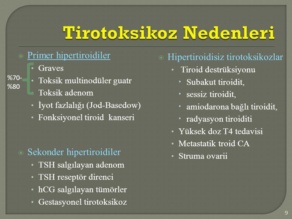  Hipertiroidisiz tirotoksikozlar Tiroid destrüksiyonu  Subakut tiroidit,  sessiz tiroidit,  amiodarona bağlı tiroidit,  radyasyon tiroiditi Yükse