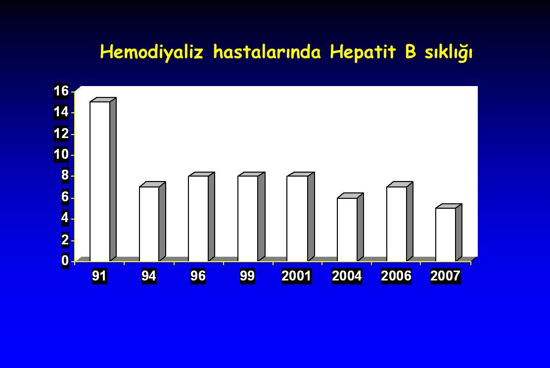 Gizli hepatit l Son yıllarda üzerinde konuşulan kavramlardan birisi de gizli (occult) hepatit B infeksiyonudur.