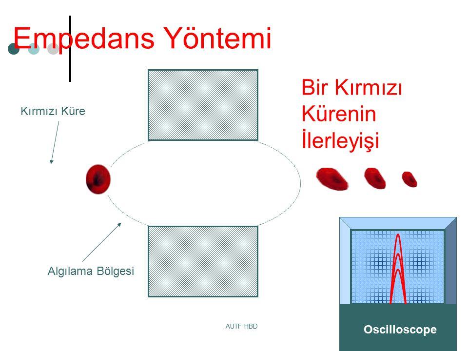 MA 03/06 AÜTF HBD Algılama Bölgesi Kırmızı Küre Empedans Yöntemi Oscilloscope Bir Kırmızı Kürenin İlerleyişi
