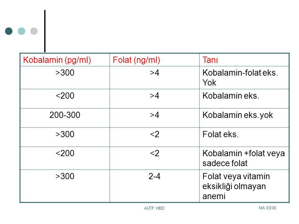MA 03/06 AÜTF HBD Kobalamin (pg/ml)Folat (ng/ml)Tanı >300>4Kobalamin-folat eks. Yok <200>4Kobalamin eks. 200-300>4Kobalamin eks.yok >300<2Folat eks. <