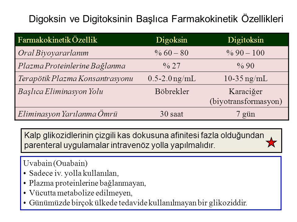 Digoksin ve Digitoksinin Başlıca Farmakokinetik Özellikleri Farmakokinetik Özellik DigoksinDigitoksin Oral Biyoyararlanım% 60 – 80% 90 – 100 Plazma Pr