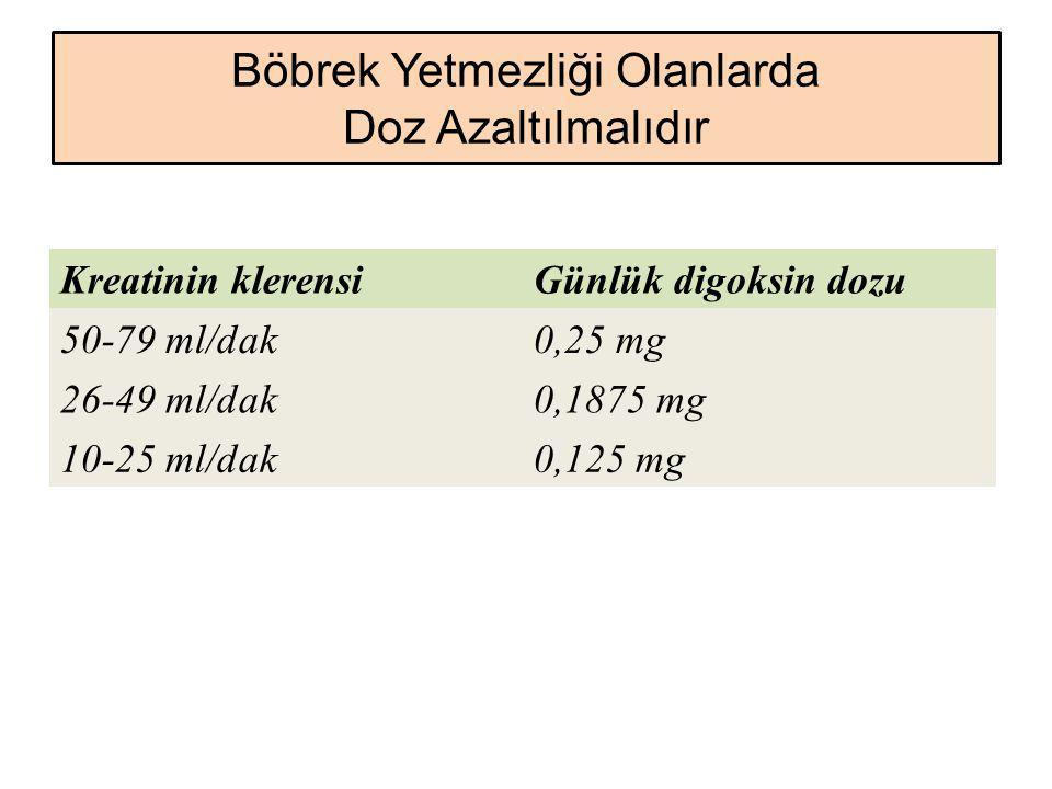 Böbrek Yetmezliği Olanlarda Doz Azaltılmalıdır Kreatinin klerensiGünlük digoksin dozu 50-79 ml/dak0,25 mg 26-49 ml/dak0,1875 mg 10-25 ml/dak0,125 mg