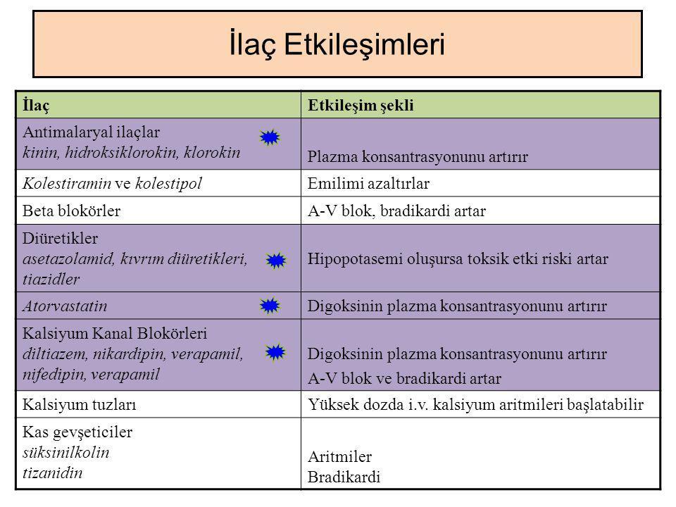İlaçEtkileşim şekli Antimalaryal ilaçlar kinin, hidroksiklorokin, klorokin Plazma konsantrasyonunu artırır Kolestiramin ve kolestipolEmilimi azaltırla