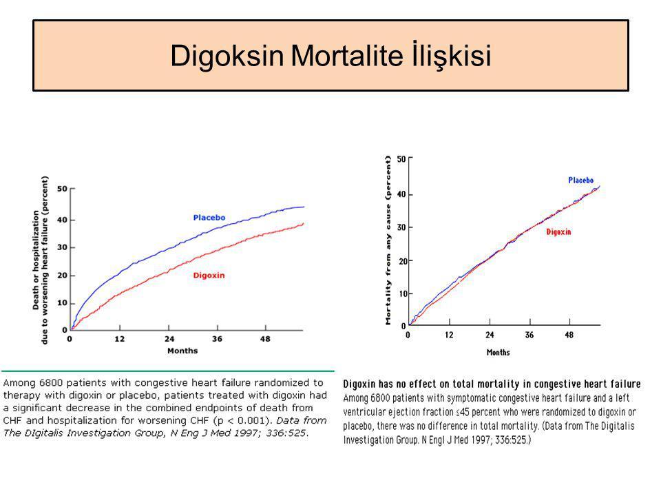 Digoksin Mortalite İlişkisi
