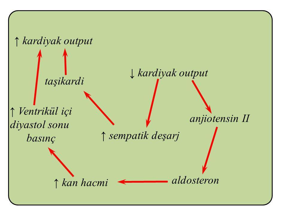 ↓ kardiyak output anjiotensin II ↑ sempatik deşarj aldosteron ↑ kan hacmi ↑ Ventrikül içi diyastol sonu basınç taşikardi ↑ kardiyak output