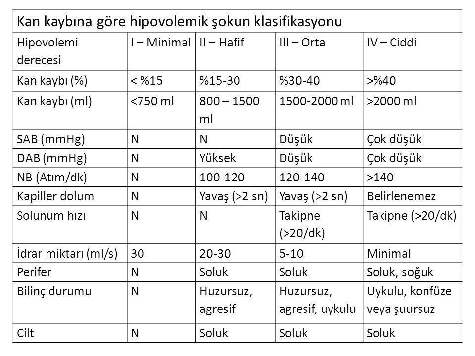 Kan kaybına göre hipovolemik şokun klasifikasyonu Hipovolemi derecesi I – MinimalII – HafifIII – OrtaIV – Ciddi Kan kaybı (%)< %15%15-30%30-40>%40 Kan kaybı (ml)<750 ml 800 – 1500 ml 1500-2000 ml>2000 ml SAB (mmHg)NNDüşükÇok düşük DAB (mmHg)NYüksekDüşükÇok düşük NB (Atım/dk)N100-120120-140>140 Kapiller dolumNYavaş (>2 sn) Belirlenemez Solunum hızıNN Takipne (>20/dk) İdrar miktarı (ml/s)3020-305-10Minimal PeriferNSoluk Soluk, soğuk Bilinç durumuN Huzursuz, agresif Huzursuz, agresif, uykulu Uykulu, konfüze veya şuursuz CiltNSoluk