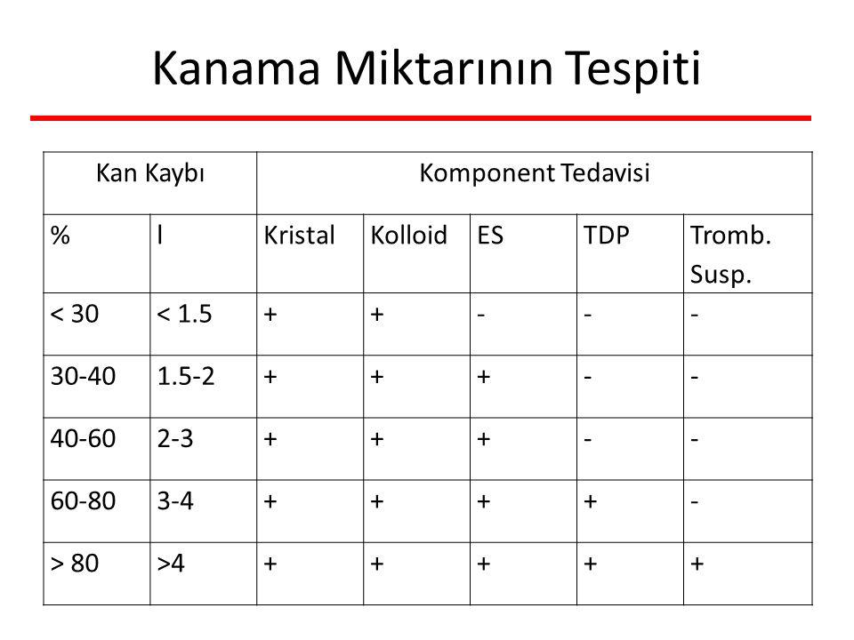 Kan KaybıKomponent Tedavisi %lKristalKolloidESTDP Tromb. Susp. < 30< 1.5++--- 30-401.5-2+++-- 40-602-3+++-- 60-803-4++++- > 80>4+++++ Kanama Miktarını