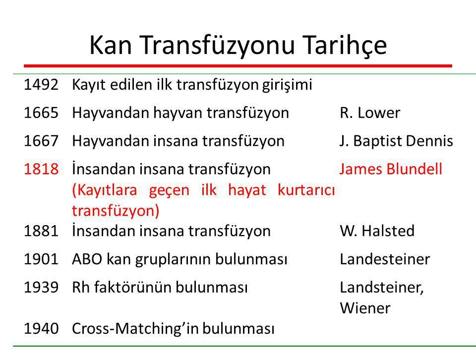 Kan Transfüzyonu Tarihçe 1492Kayıt edilen ilk transfüzyon girişimi 1665Hayvandan hayvan transfüzyonR. Lower 1667Hayvandan insana transfüzyonJ. Baptist