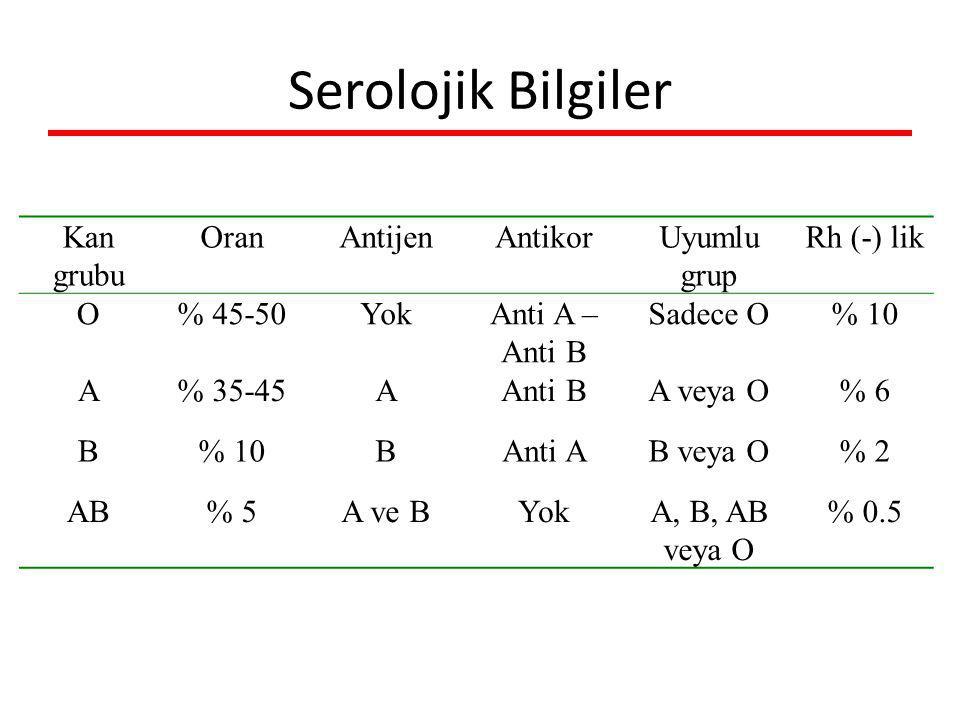 Serolojik Bilgiler Kan grubu OranAntijenAntikorUyumlu grup Rh (-) lik O% 45-50YokAnti A – Anti B Sadece O% 10 A% 35-45AAnti BA veya O% 6 B% 10BAnti AB veya O% 2 AB% 5A ve BYokA, B, AB veya O % 0.5