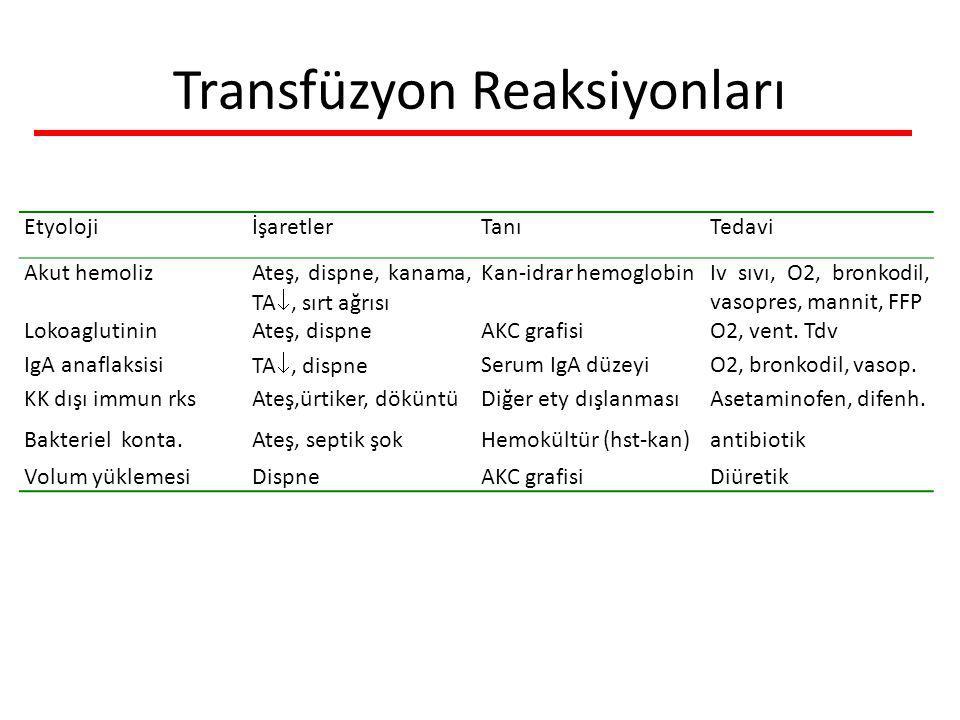 Transfüzyon Reaksiyonları EtyolojiİşaretlerTanıTedavi Akut hemolizAteş, dispne, kanama, TA , sırt ağrısı Kan-idrar hemoglobinIv sıvı, O2, bronkodil, vasopres, mannit, FFP LokoaglutininAteş, dispneAKC grafisiO2, vent.