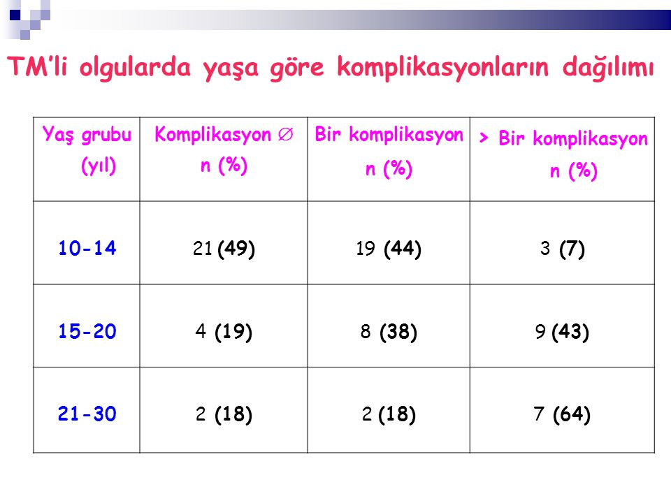 TM'li olgularda yaşa göre komplikasyonların dağılımı Yaş grubu (yıl) Komplikasyon  n (%) Bir komplikasyon n (%) > Bir komplikasyon n (%) 10-1421 (49)19 (44)3 (7) 15-204 (19)8 (38)9 (43) 21-302 (18) 7 (64)