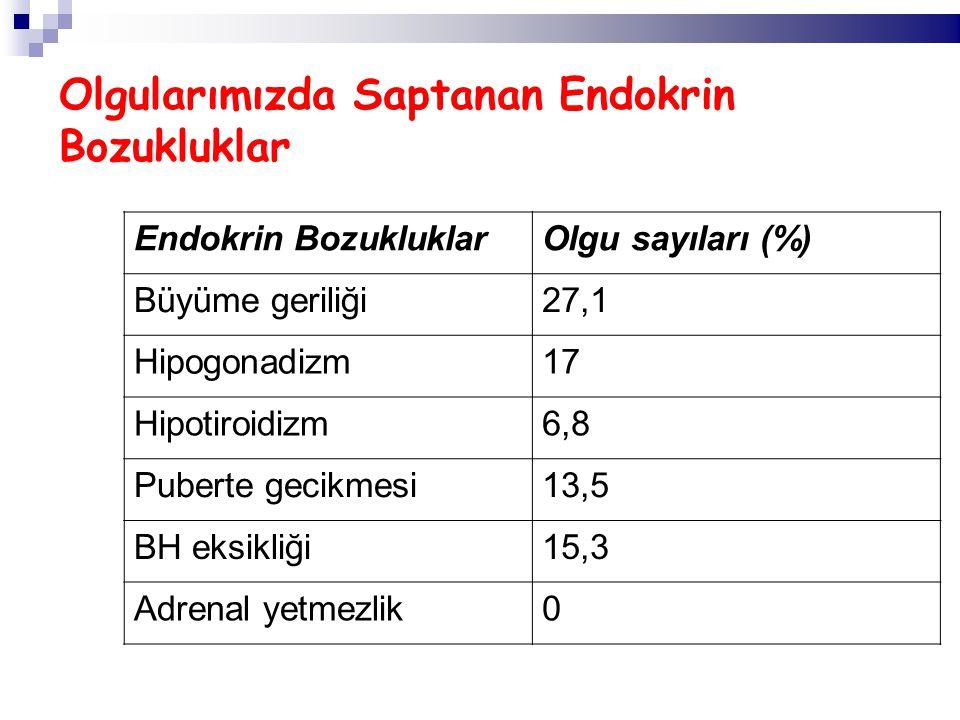 Olgularımızda Saptanan Endokrin Bozukluklar Endokrin BozukluklarOlgu sayıları (%) Büyüme geriliği27,1 Hipogonadizm17 Hipotiroidizm6,8 Puberte gecikmesi13,5 BH eksikliği15,3 Adrenal yetmezlik0