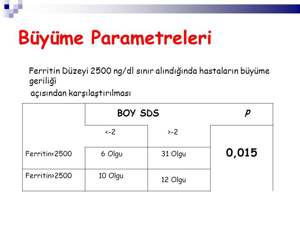 Büyüme Parametreleri Ferritin Düzeyi 2500 ng/dl sınır alındığında hastaların büyüme geriliği açısından karşılaştırılması BOY SDS p <-2 >-2 0,015 Ferritin<2500 6 Olgu 31 Olgu Ferritin>2500 10 Olgu 12 Olgu