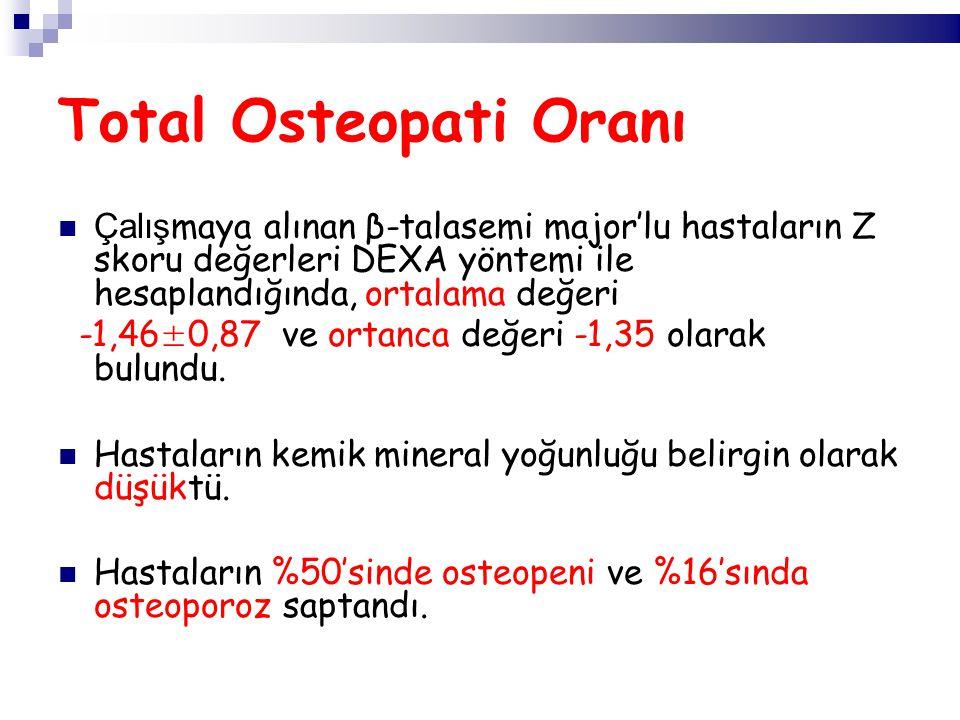Total Osteopati Oranı Çalış maya alınan β-talasemi major'lu hastaların Z skoru değerleri DEXA yöntemi ile hesaplandığında, ortalama değeri -1,46±0,87 ve ortanca değeri -1,35 olarak bulundu.