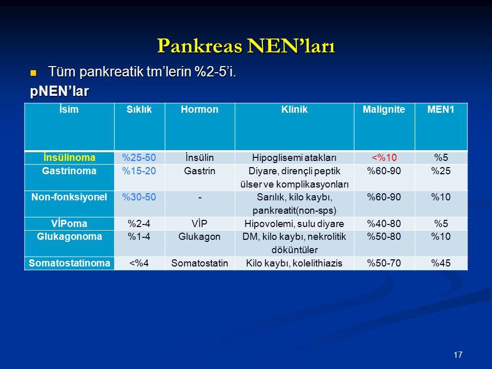 Pankreas NEN'ları Tüm pankreatik tm'lerin %2-5'i. Tüm pankreatik tm'lerin %2-5'i.pNEN'lar İsimSıklıkHormonKlinikMaligniteMEN1 İnsülinoma%25-50İnsülinH