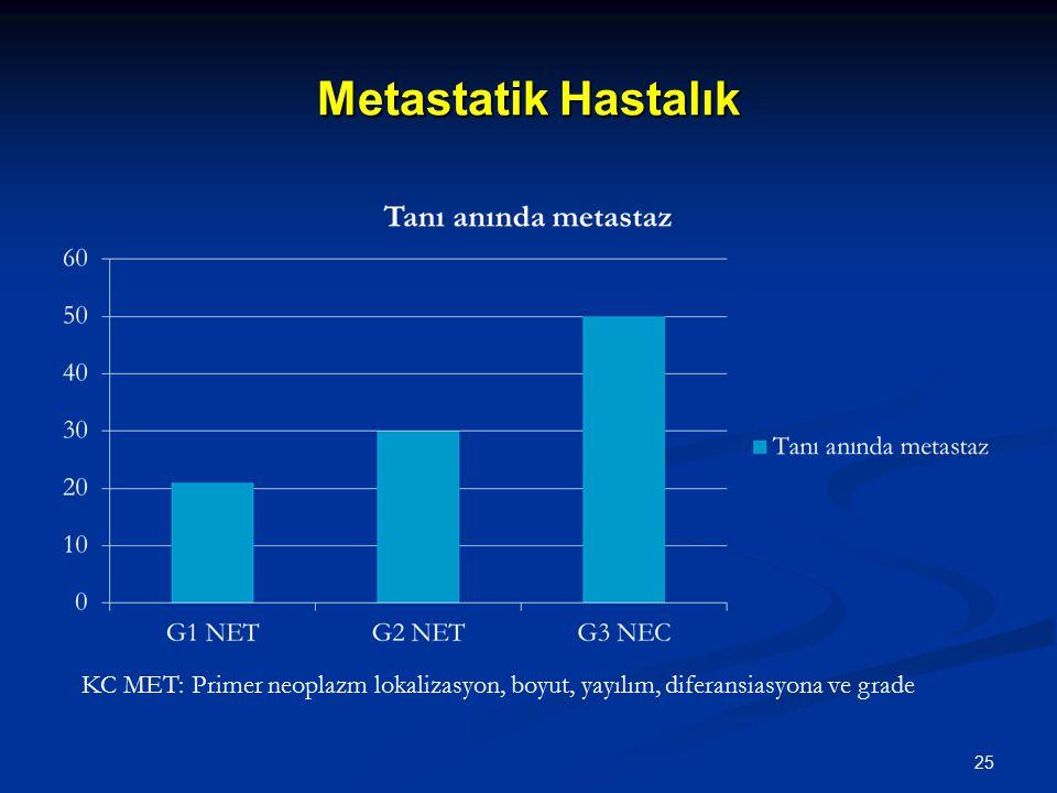 Metastatik Hastalık KC MET: Primer neoplazm lokalizasyon, boyut, yayılım, diferansiasyona ve grade 25