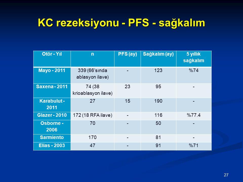 KC rezeksiyonu - PFS - sağkalım Otör - YılnPFS (ay)Sağkalım (ay) 5 yıllık sağkalım Mayo - 2011 339 (66'sında ablasyon ilave) -123%74 Saxena - 2011 74