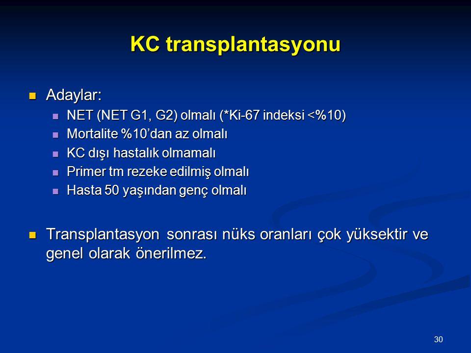 KC transplantasyonu Adaylar: Adaylar: NET (NET G1, G2) olmalı (*Ki-67 indeksi <%10) NET (NET G1, G2) olmalı (*Ki-67 indeksi <%10) Mortalite %10'dan az