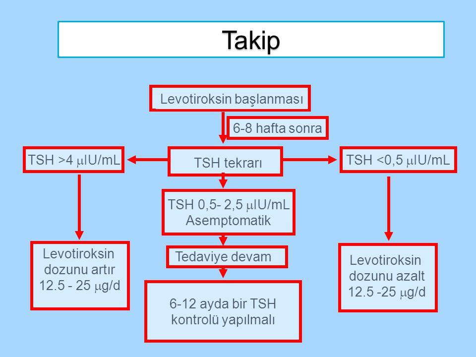 Takip TSH >4  IU/mLTSH <0,5  IU/mL Levotiroksin başlanması Levotiroksin dozunu artır 12.5 - 25  g/d TSH tekrarı 6-8 hafta sonra TSH 0,5- 2,5  IU/m