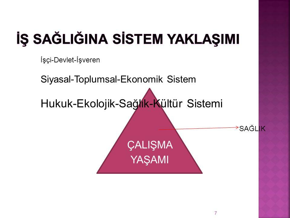ÇALIŞMA YAŞAMI 7 İşçi-Devlet-İşveren Siyasal-Toplumsal-Ekonomik Sistem Hukuk-Ekolojik-Sağlık-Kültür Sistemi SAĞLIK