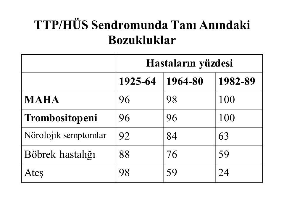 TTP/HÜS Sendromunda Tanı Anındaki Bozukluklar Hastaların yüzdesi 1925-641964-801982-89 MAHA9698100 Trombositopeni96 100 Nörolojik semptomlar 928463 Böbrek hastalığı887659 Ateş985924