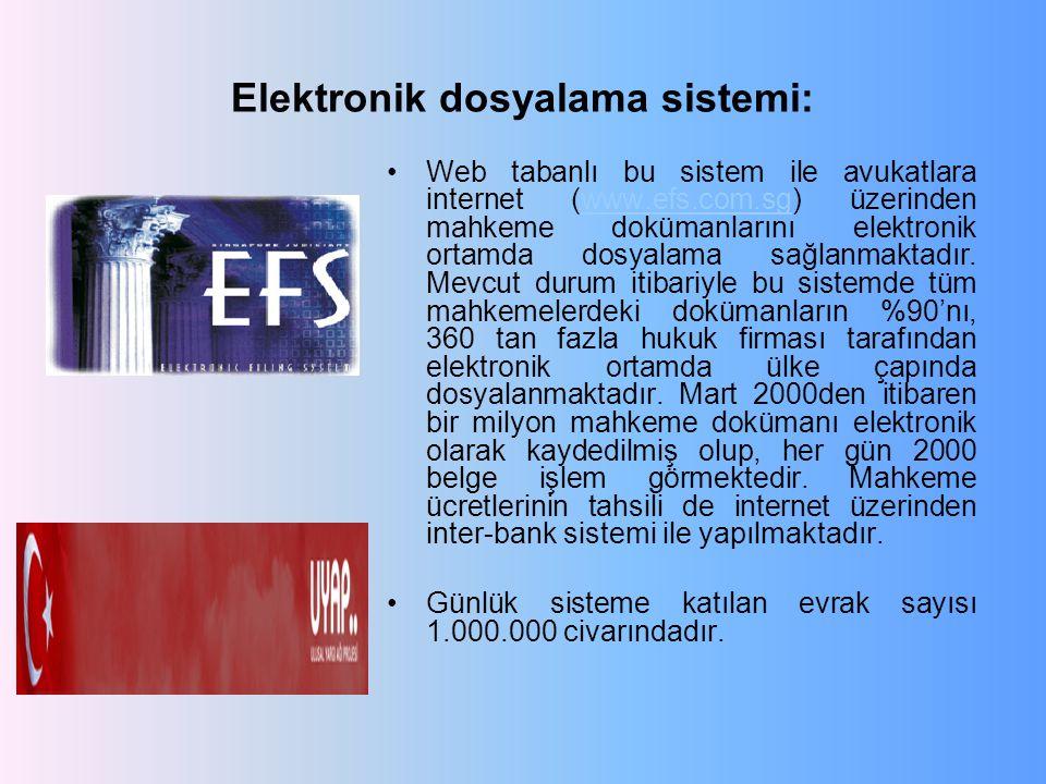 Elektronik dosyalama sistemi: Web tabanlı bu sistem ile avukatlara internet (www.efs.com.sg) üzerinden mahkeme dokümanlarını elektronik ortamda dosyalama sağlanmaktadır.