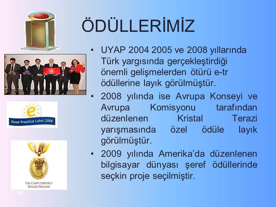 ÖDÜLLERİMİZ UYAP 2004 2005 ve 2008 yıllarında Türk yargısında gerçekleştirdiği önemli gelişmelerden ötürü e-tr ödüllerine layık görülmüştür. 2008 yılı