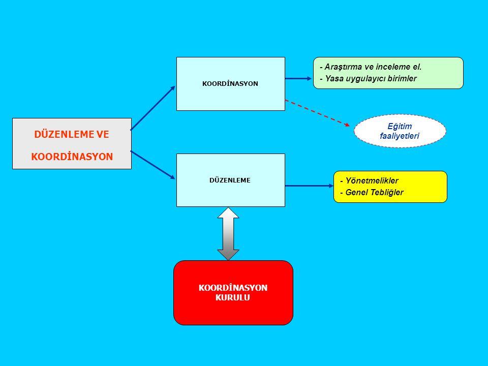 DÜZENLEME VE KOORDİNASYON KOORDİNASYON DÜZENLEME - Araştırma ve inceleme el. - Yasa uygulayıcı birimler KOORDİNASYON KURULU - Yönetmelikler - Genel Te
