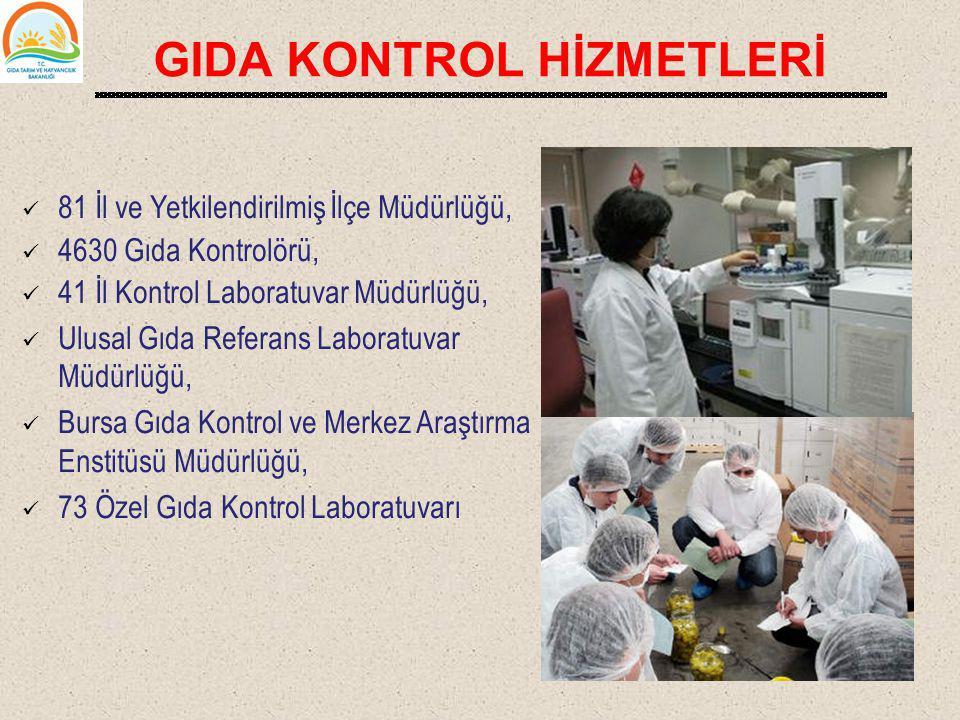 GIDA KONTROL HİZMETLERİ 81 İl ve Yetkilendirilmiş İlçe Müdürlüğü, 4630 Gıda Kontrolörü, 41 İl Kontrol Laboratuvar Müdürlüğü, Ulusal Gıda Referans Labo