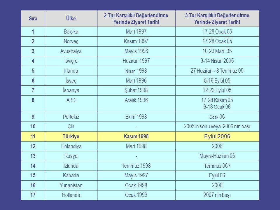 SıraÜlke 2.Tur Karşılıklı Değerlendirme Yerinde Ziyaret Tarihi 3.Tur Karşılıklı Değerlendirme Yerinde Ziyaret Tarihi 1 BelçikaMart 199717-28 Ocak 05 2