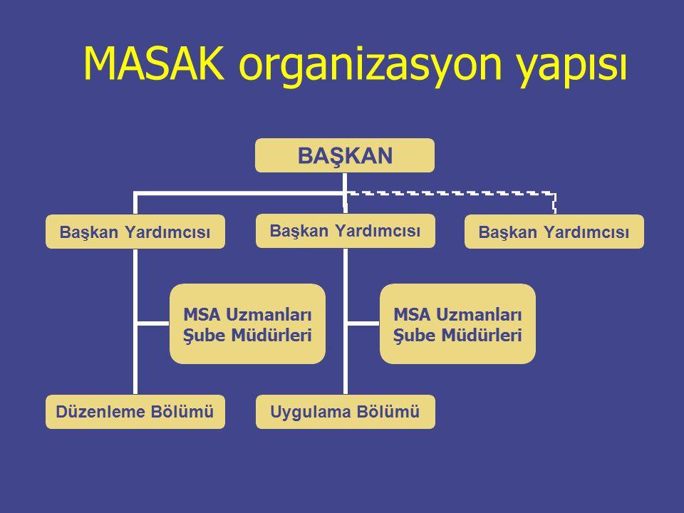 Fonksiyonları Veri toplama ve değerlendirme İnceleme, uygulama ve denetleme Düzenleme ve koordinasyon