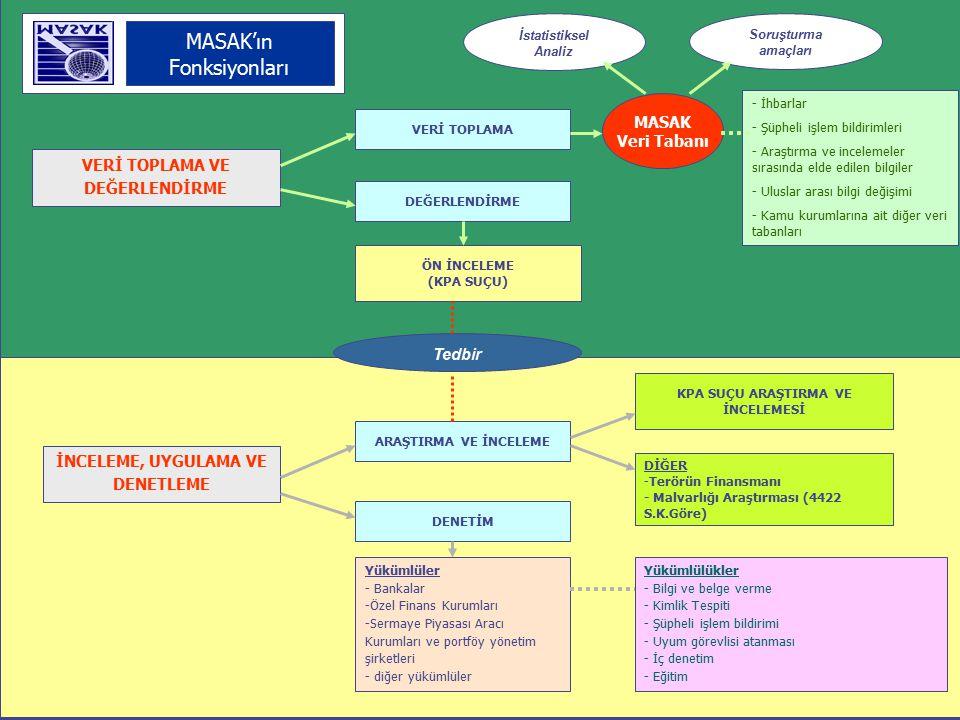 BANKALARBASINSAVCILIKKURUMKİŞİŞİRKETYURTDIŞI ŞÜPHELİ İŞLEM BİLDİRİMLERİ* veya İHBARLAR ÖN İNCELEMEARAŞTIRMA VE İNCELEME 6 GRUP İNCELEME ELEMANI** MASAK UZMANLARI - - Veri toplama - - Analiz - - Değerlendirme - - Veri toplama - - araştırma ve inceleme (kapsamlı) - - Analiz ve değerlendirme ÖN İNCELEME RAPORU ARŞ.VE İNC.