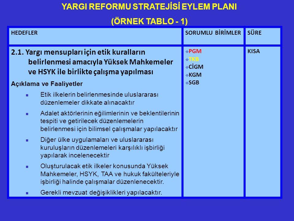 HEDEFLERSORUMLU BİRİMLERSÜRE 2.1.