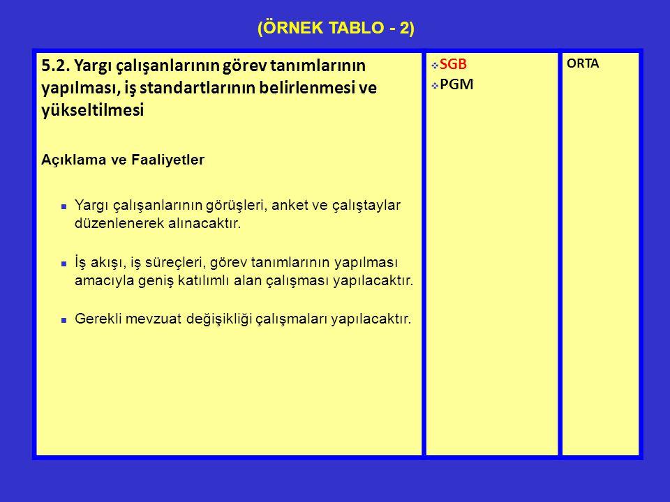 5.2. Yargı çalışanlarının görev tanımlarının yapılması, iş standartlarının belirlenmesi ve yükseltilmesi Açıklama ve Faaliyetler Yargı çalışanlarının