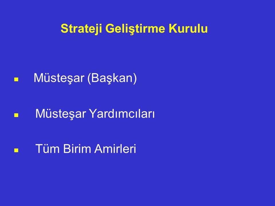 Strateji Geliştirme Kurulu Müsteşar (Başkan) Müsteşar Yardımcıları Tüm Birim Amirleri
