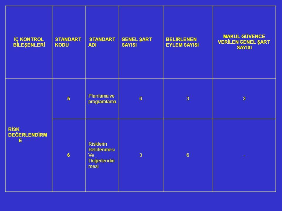 İÇ KONTROL BİLEŞENLERİ STANDART KODU STANDART ADI GENEL ŞART SAYISI BELİRLENEN EYLEM SAYISI MAKUL GÜVENCE VERİLEN GENEL ŞART SAYISI RİSK DEĞERLENDİRM E 5 Planlama ve programlama 633 6 Risklerin Belirlenmesi Ve Değerlendiri mesi 36-