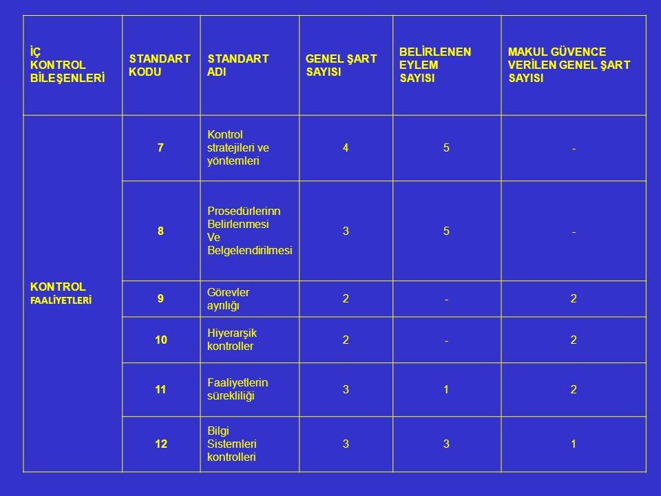 İÇ KONTROL BİLEŞENLERİ STANDART KODU STANDART ADI GENEL ŞART SAYISI BELİRLENEN EYLEM SAYISI MAKUL GÜVENCE VERİLEN GENEL ŞART SAYISI KONTROL FAALİYETLERİ 7 Kontrol stratejileri ve yöntemleri 45- 8 Prosedürlerinn Belirlenmesi Ve Belgelendirilmesi 35- 9 Görevler ayrılığı 2-2 10 Hiyerarşik kontroller 2-2 11 Faaliyetlerin sürekliliği 312 12 Bilgi Sistemleri kontrolleri 331