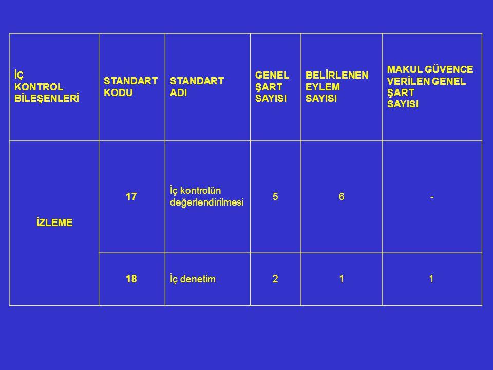 İÇ KONTROL BİLEŞENLERİ STANDART KODU STANDART ADI GENEL ŞART SAYISI BELİRLENEN EYLEM SAYISI MAKUL GÜVENCE VERİLEN GENEL ŞART SAYISI İZLEME 17 İç kontrolün değerlendirilmesi 56- 18İç denetim211