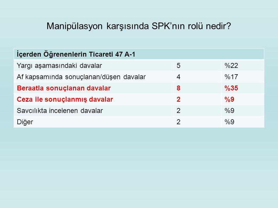 Manipülasyon karşısında SPK'nın rolü nedir? İçerden Öğrenenlerin Ticareti 47 A-1 Yargı aşamasındaki davalar5%22 Af kapsamında sonuçlanan/düşen davalar