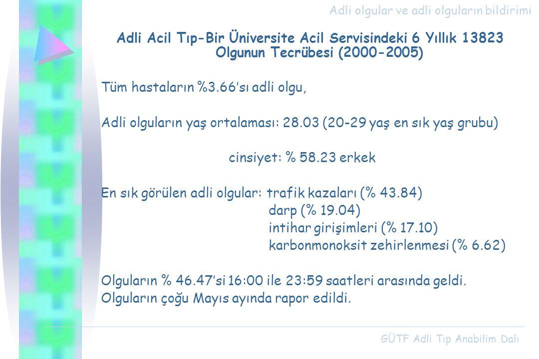 Adli Acil Tıp-Bir Üniversite Acil Servisindeki 6 Yıllık 13823 Olgunun Tecrübesi (2000-2005) Tüm hastaların %3.66'sı adli olgu, Adli olguların yaş orta